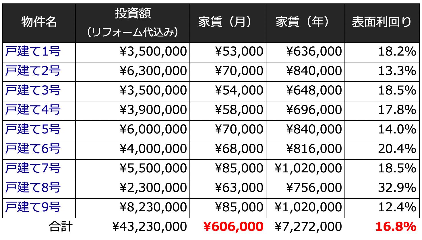 戸建ての家賃収入
