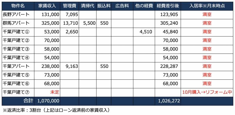 2019年12月の家賃収入