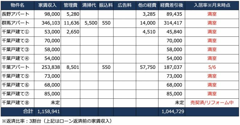 3月の家賃収入一覧