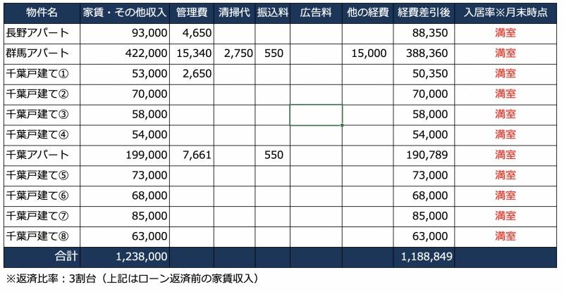 7月の家賃収入一覧