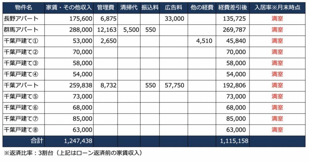 2020年8月の家賃収入一覧