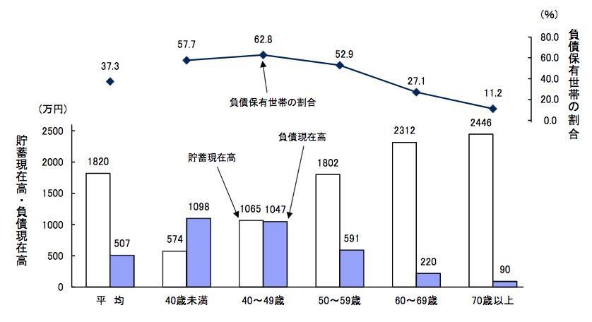 年齢別の貯蓄額と負債額