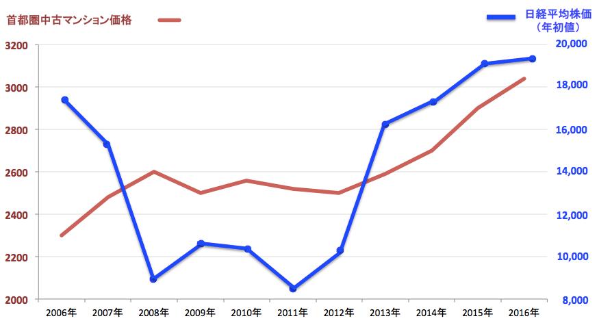 不動産価格と日経平均株価