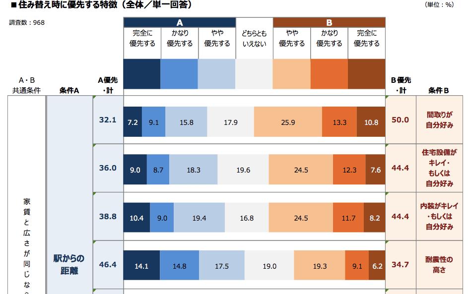 賃貸における人気の設備(2017年調査結果)