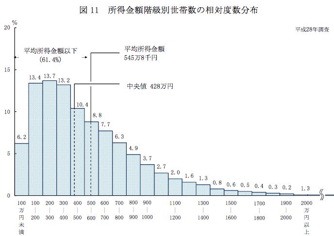 世帯年収の平均はどれくらい?【子育て世代・共働き】