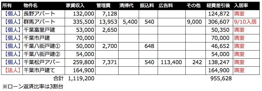 2018年5月の家賃収入と活動報告