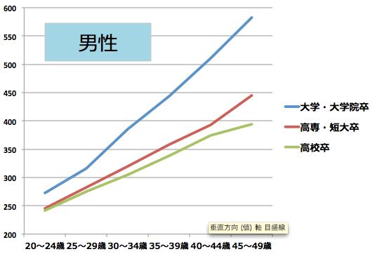 年収 の 平均 30 歳