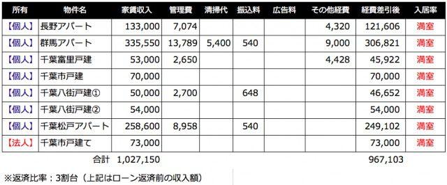 【2018年9月の家賃収入】TATERUの預金残高改ざんについて